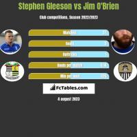 Stephen Gleeson vs Jim O'Brien h2h player stats