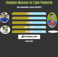 Stephen Gleeson vs Liam Polworth h2h player stats