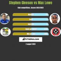 Stephen Gleeson vs Max Lowe h2h player stats