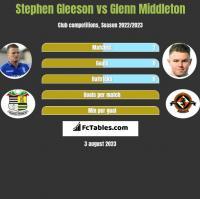 Stephen Gleeson vs Glenn Middleton h2h player stats