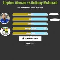 Stephen Gleeson vs Anthony McDonald h2h player stats