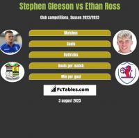 Stephen Gleeson vs Ethan Ross h2h player stats