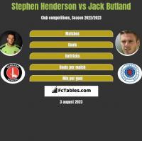 Stephen Henderson vs Jack Butland h2h player stats