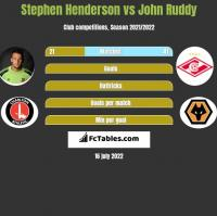 Stephen Henderson vs John Ruddy h2h player stats