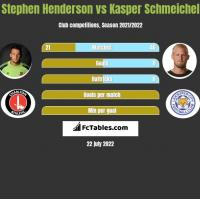 Stephen Henderson vs Kasper Schmeichel h2h player stats