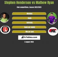 Stephen Henderson vs Mathew Ryan h2h player stats