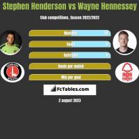 Stephen Henderson vs Wayne Hennessey h2h player stats