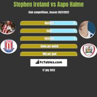 Stephen Ireland vs Aapo Halme h2h player stats