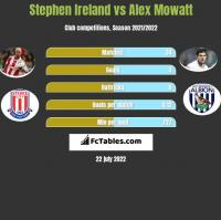 Stephen Ireland vs Alex Mowatt h2h player stats