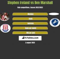 Stephen Ireland vs Ben Marshall h2h player stats