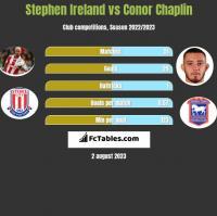 Stephen Ireland vs Conor Chaplin h2h player stats