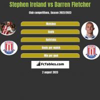 Stephen Ireland vs Darren Fletcher h2h player stats