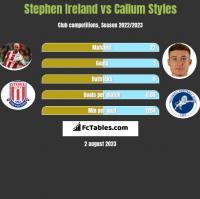 Stephen Ireland vs Callum Styles h2h player stats
