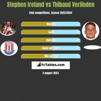 Stephen Ireland vs Thibaud Verlinden h2h player stats