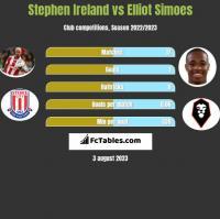 Stephen Ireland vs Elliot Simoes h2h player stats