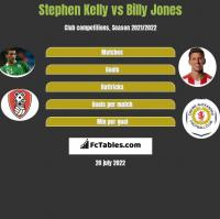 Stephen Kelly vs Billy Jones h2h player stats