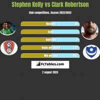 Stephen Kelly vs Clark Robertson h2h player stats