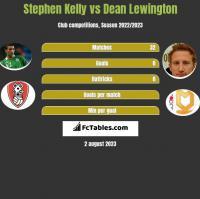 Stephen Kelly vs Dean Lewington h2h player stats