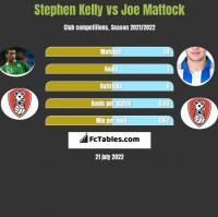Stephen Kelly vs Joe Mattock h2h player stats