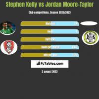 Stephen Kelly vs Jordan Moore-Taylor h2h player stats