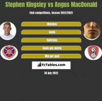 Stephen Kingsley vs Angus MacDonald h2h player stats