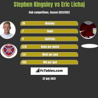 Stephen Kingsley vs Eric Lichaj h2h player stats