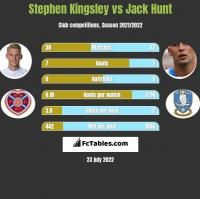 Stephen Kingsley vs Jack Hunt h2h player stats