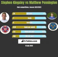 Stephen Kingsley vs Matthew Pennington h2h player stats