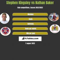 Stephen Kingsley vs Nathan Baker h2h player stats
