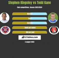 Stephen Kingsley vs Todd Kane h2h player stats