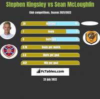 Stephen Kingsley vs Sean McLoughlin h2h player stats