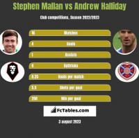 Stephen Mallan vs Andrew Halliday h2h player stats