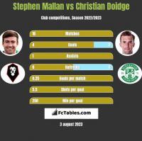 Stephen Mallan vs Christian Doidge h2h player stats