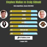 Stephen Mallan vs Craig Sibbald h2h player stats