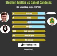 Stephen Mallan vs Daniel Candeias h2h player stats