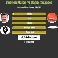 Stephen Mallan vs Daniel Swanson h2h player stats