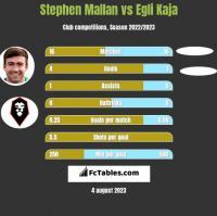 Stephen Mallan vs Egli Kaja h2h player stats