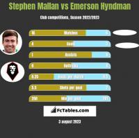 Stephen Mallan vs Emerson Hyndman h2h player stats