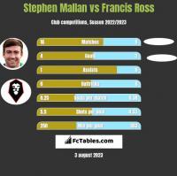 Stephen Mallan vs Francis Ross h2h player stats
