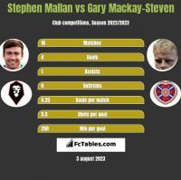 Stephen Mallan vs Gary Mackay-Steven h2h player stats
