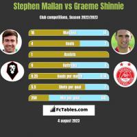 Stephen Mallan vs Graeme Shinnie h2h player stats