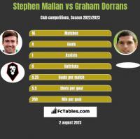 Stephen Mallan vs Graham Dorrans h2h player stats