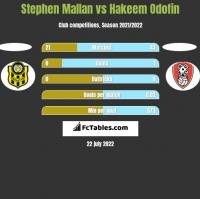Stephen Mallan vs Hakeem Odofin h2h player stats