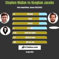 Stephen Mallan vs Keaghan Jacobs h2h player stats