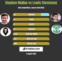 Stephen Mallan vs Lewis Stevenson h2h player stats