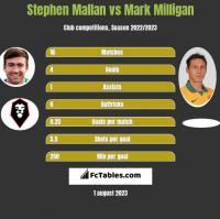 Stephen Mallan vs Mark Milligan h2h player stats