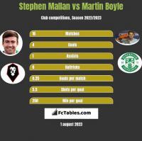 Stephen Mallan vs Martin Boyle h2h player stats