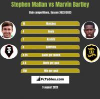 Stephen Mallan vs Marvin Bartley h2h player stats