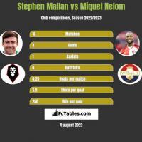 Stephen Mallan vs Miquel Nelom h2h player stats