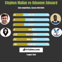 Stephen Mallan vs Odsonne Edouard h2h player stats